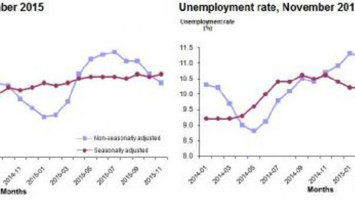 Unemployment rate at 10.5 percent in period of Nov.