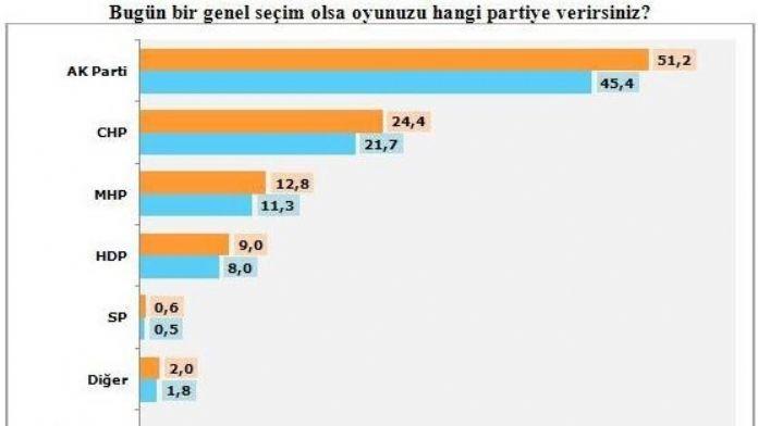 Optimar Anketine Göre HDP Barajın Altında