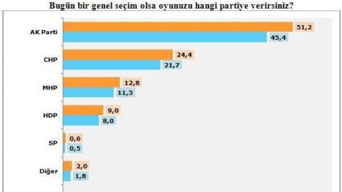 HDP baraj altıda mı kalacak ?