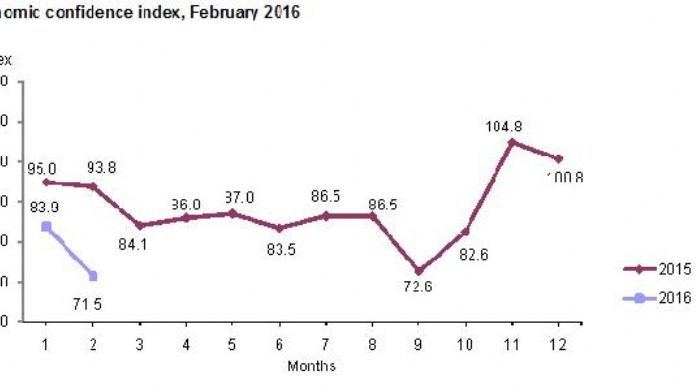 Economic confidence index dips to its lowest level