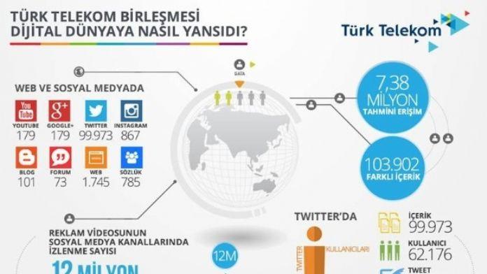 Türk Telekom Birleşmesi Dijital Dünyaya Nasıl Yansıdı?