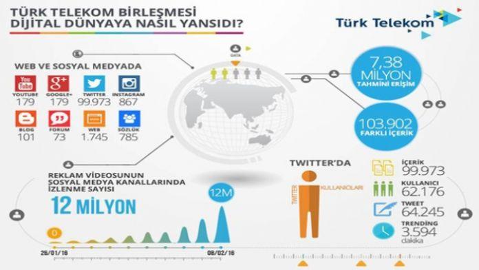 Türk Telekom birleşmesi dijital dünyaya nasıl yansıdı ?