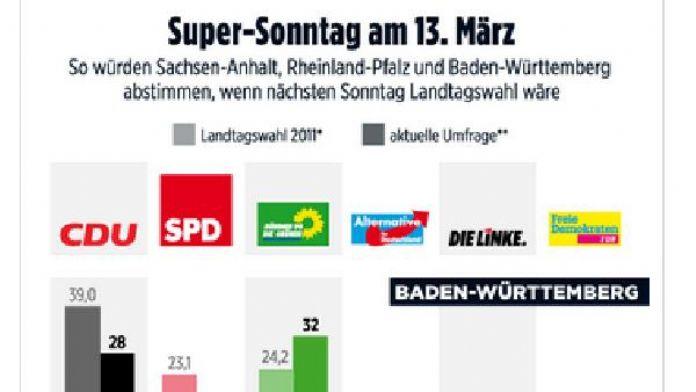 Almanya'da göçmen karşıtı AfD partisi yüzde 20 sınırında