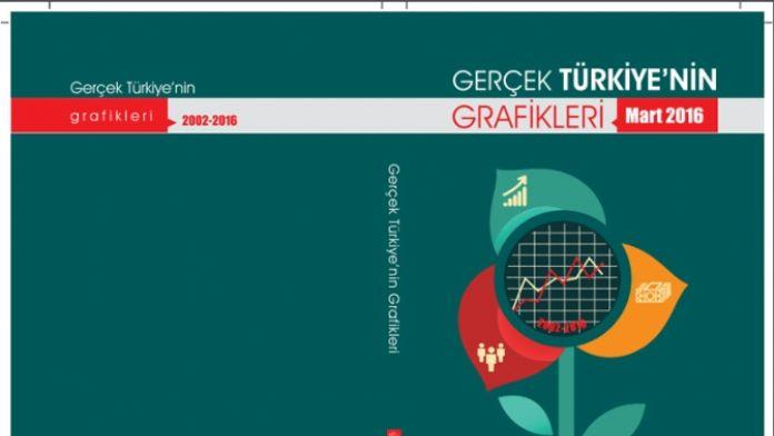 CHP'den 'Gerçek Türkiye'nin Grafikleri' raporu