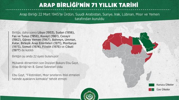 GRAFİKLİ - Arap Birliği'nin 71 yıllık tarihi