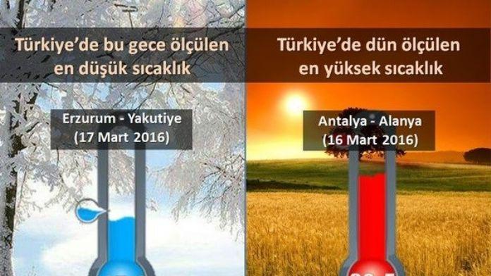 Erzurum Ve Antalya'nın Sıcaklık Farkı 37 Derece Oldu