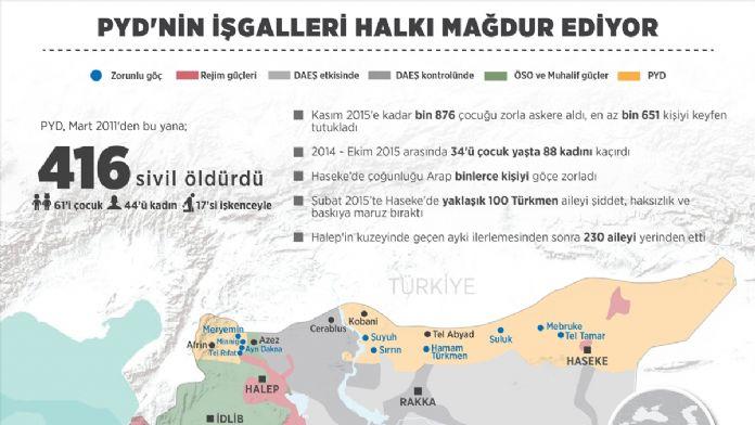 GRAFİKLİ - PYD'nin işgalleri halkı mağdur ediyor