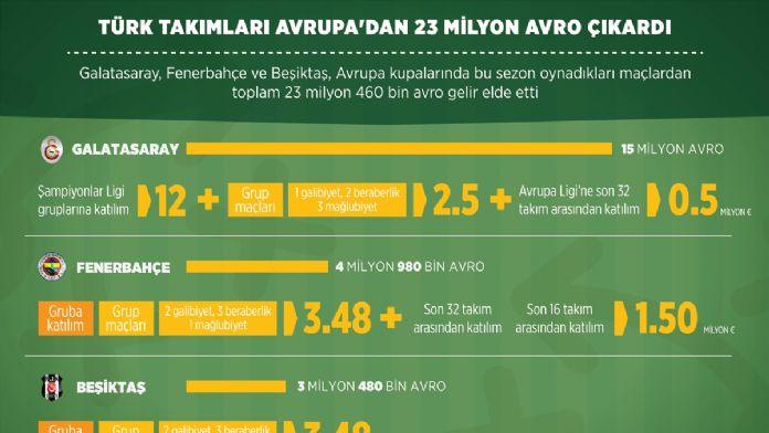 GRAFİKLİ- Türk takımlarının Avrupa geliri 23 milyon avroyu geçti