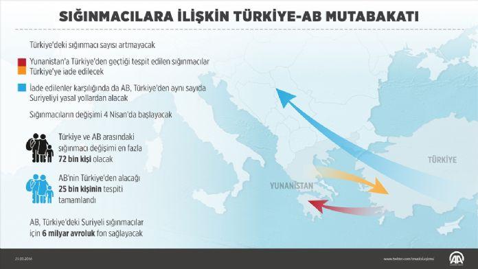 GRAFİKLİ - Sığınmacılara ilişkin Türkiye-AB mutabakatı