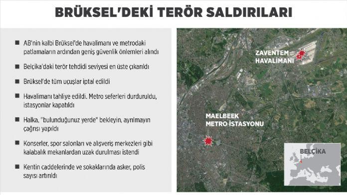 GRAFİKLİ - Brüksel'deki terör saldırıları