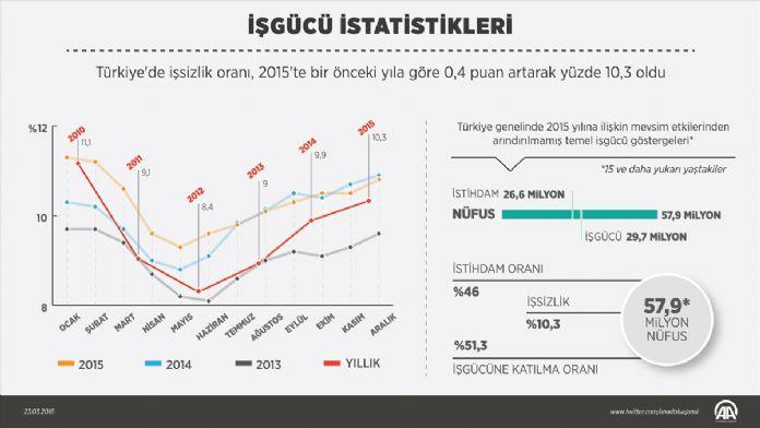 İşgücü istatistikleri (1)