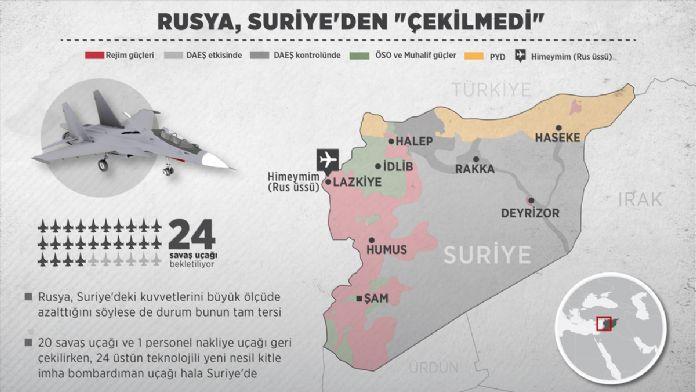GRAFİKLİ - Rusya, Suriye'den 'çekilmedi'