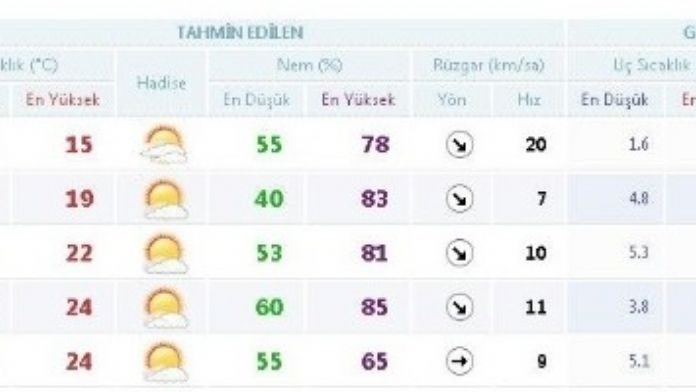 İzmir'de Beklenen Sıcaklıklar Geldi