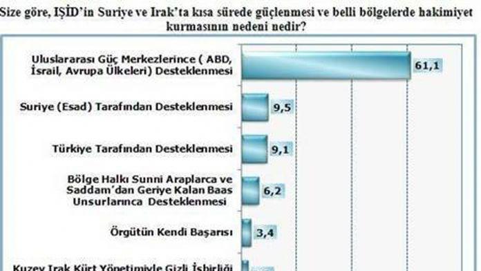 Türk halkına göre DEAŞ'i destekleyen ülkeler