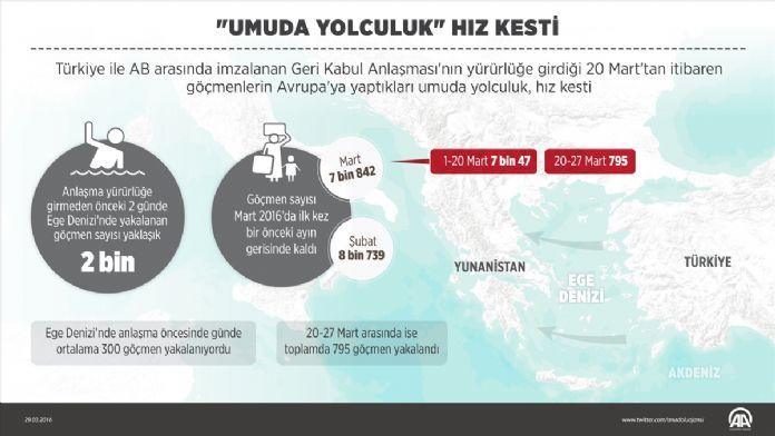 GRAFİKLİ - 'Umuda yolculuk' hız kesti