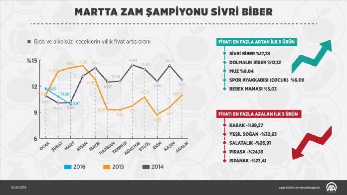 GRAFİKLİ - Martta zam şampiyonu sivri biber