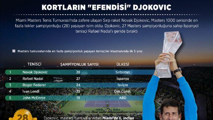 GRAFİKLİ - Kortların 'efendisi' Djokovic