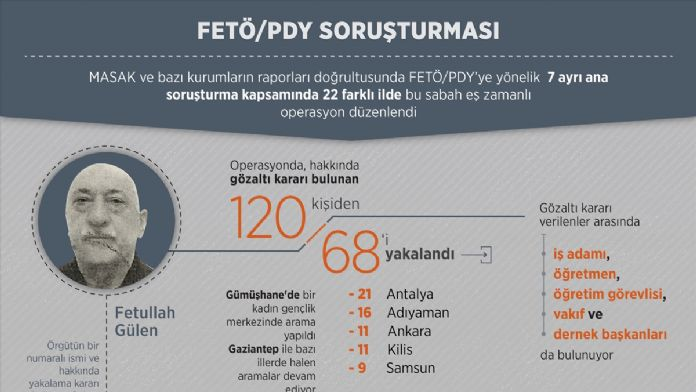 Ankara'daki FETÖ/PDY operasyonu
