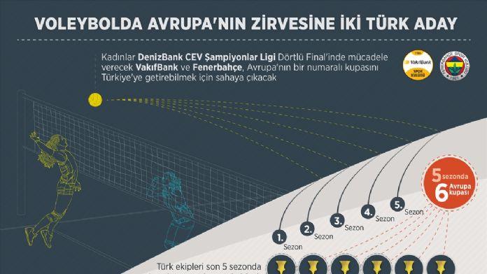 GRAFİKLİ - Voleybolda Avrupa'nın zirvesine iki Türk aday