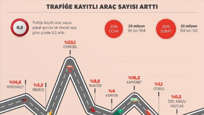 GRAFİKLİ - Trafiğe kayıtlı araç sayısı arttı