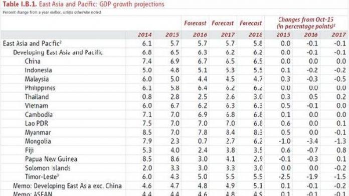 Uzakdoğu ülkelerine Dünya Bankası'ndan kötü haber