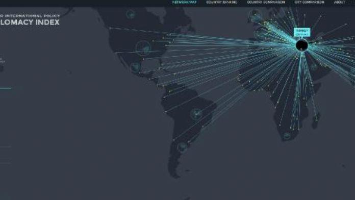 Türkiye Global Diplomasi İndeksi'nde 6. sırada