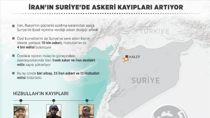 GRAFİKLİ - İran'ın Suriye'de askeri kayıpları artıyor