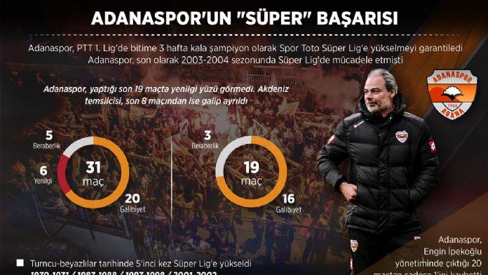 GRAFİKLİ - Adanaspor'un 'Süper' başarısı