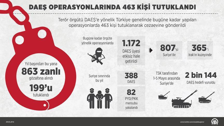 DAEŞ Operasyonlarında 463 Tutuklama