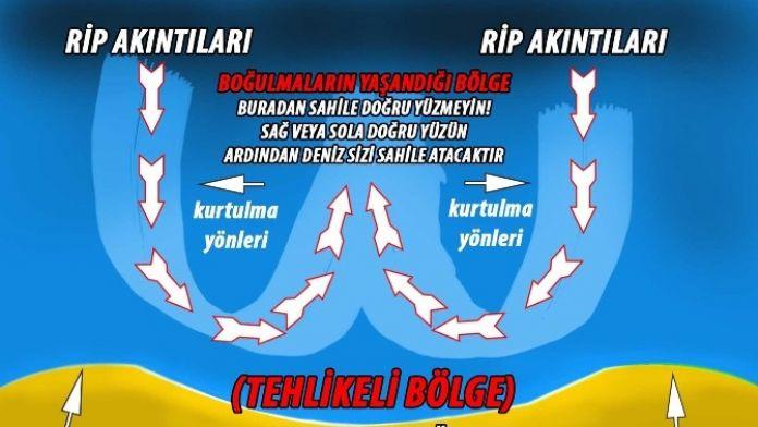 Karadeniz'de Rip Akıntısı Uyarısı