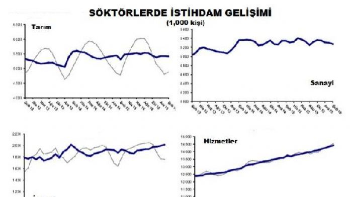Betam: Sanayide istihdam kaybı devam ediyor