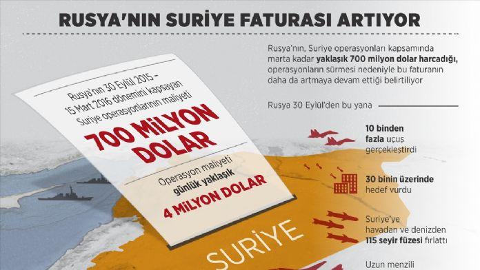 GRAFİKLİ - Rusya'nın Suriye faturası artıyor