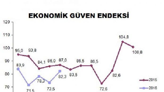 Ekonomik güven endeksinde yön yeniden yukarıya döndü