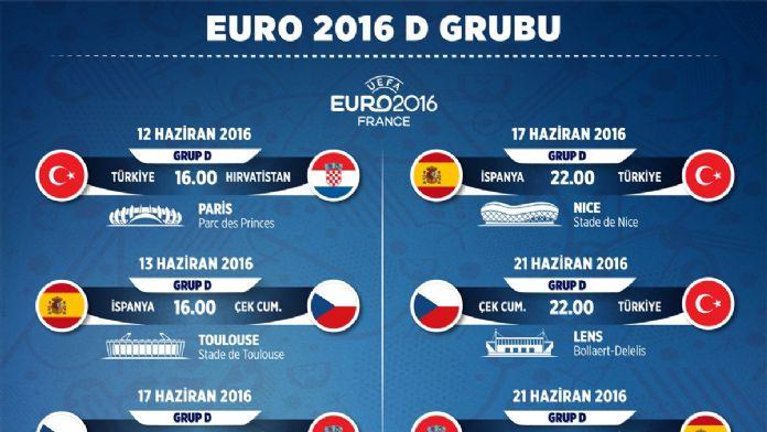 EURO 2016'da D Grubu: Türkiye
