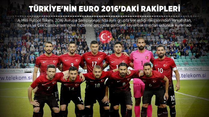 GRAFİKLİ - Türkiye'nin EURO 2016'daki rakipleri