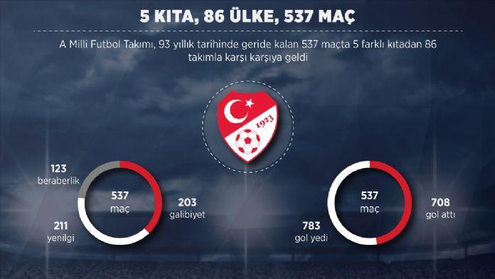 GRAFİKLİ - 5 kıta, 86 ülke, 537 maç