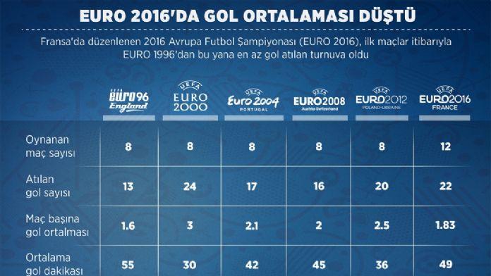GRAFİKLİ - EURO 2016'da gol ortalaması düştü