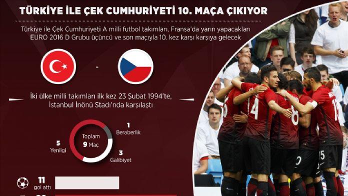 GRAFİKLİ - Türkiye ile Çek Cumhuriyeti 10. maça çıkıyor