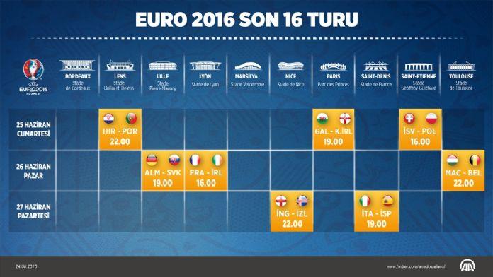 GRAFİKLİ - EURO 2016'da son 16 turu heyecanı