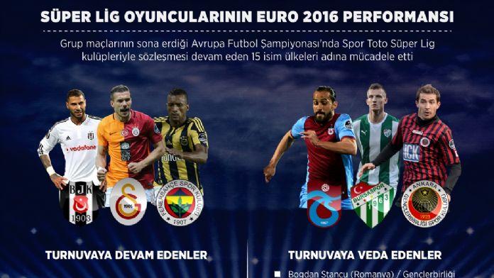GRAFİKLİ - Süper Lig oyuncularının EURO 2016 performansı