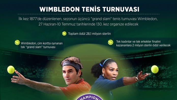GRAFİKLİ - Wimbledon için geri sayım başladı