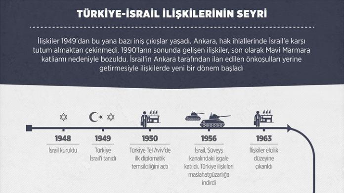 GRAFİKLİ - Türkiye-İsrail ilişkilerinin seyri