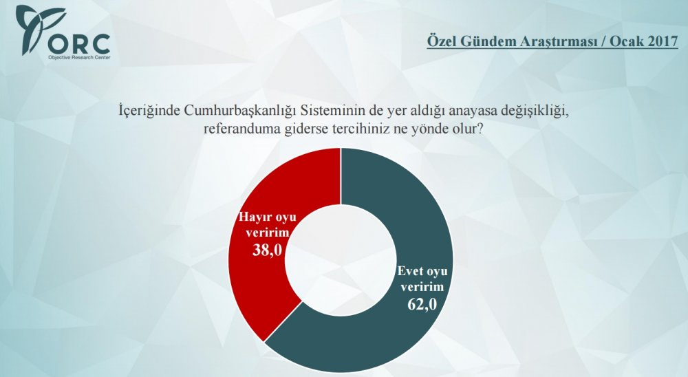 Referandum 2017 Anket Sonuçları ORC